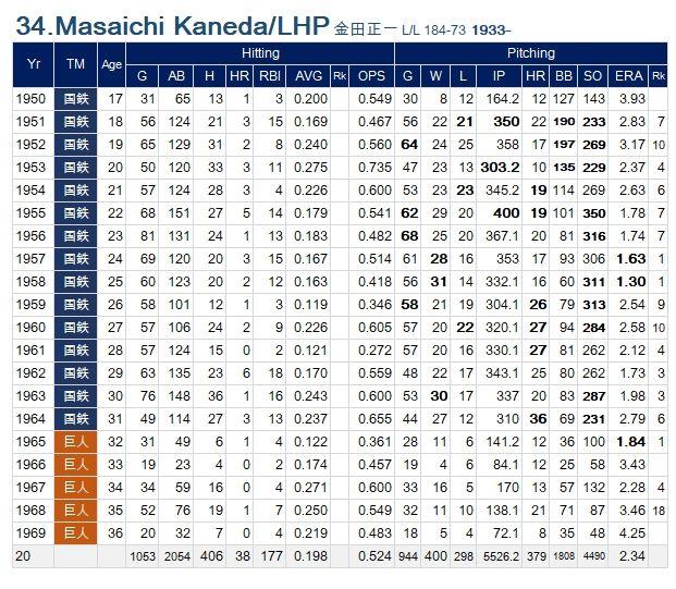 Masaichi-Kaneda