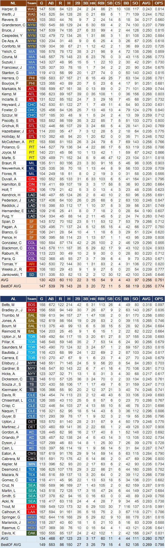 OF-MLB-Hit
