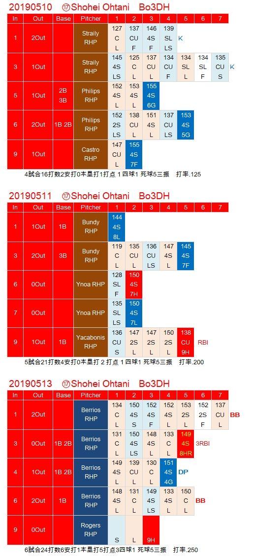 Ohtani0511-0513