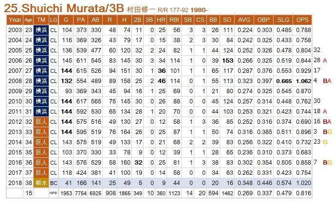 Murata-S