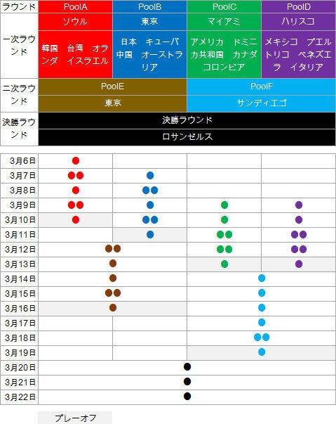 WBC-Round