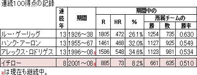 ichiro03.0
