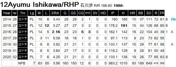 A-Ishikawa