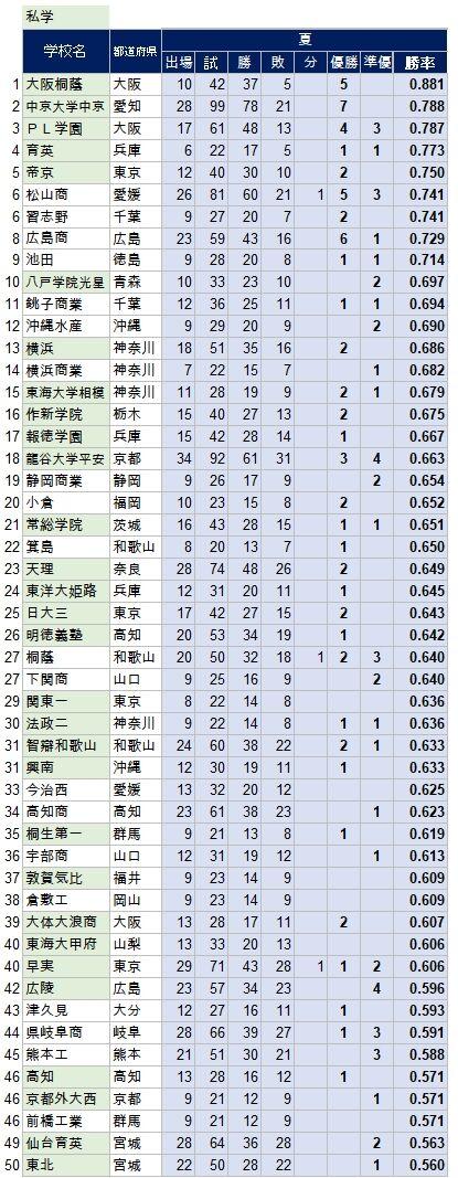 Sensyuken-Ranking