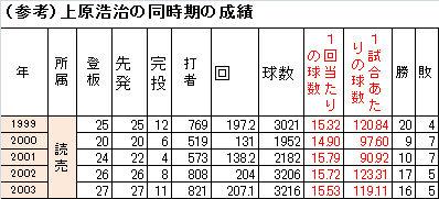 松坂1-3