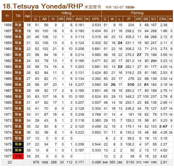 Yoneda-Tetsuya
