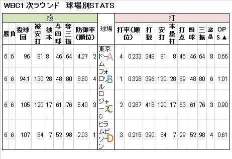 WBC-1-2