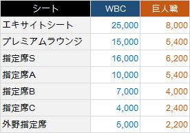 WBC-Ryoukin