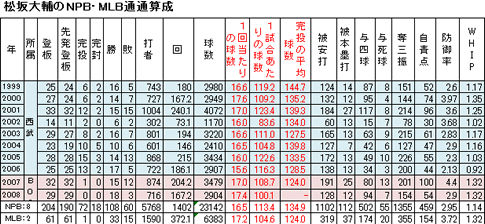 松坂1-2