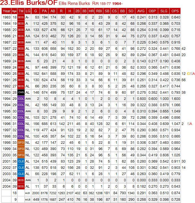 野球の記録で話したい : エリス・バークス MLB2000本安打列伝 57