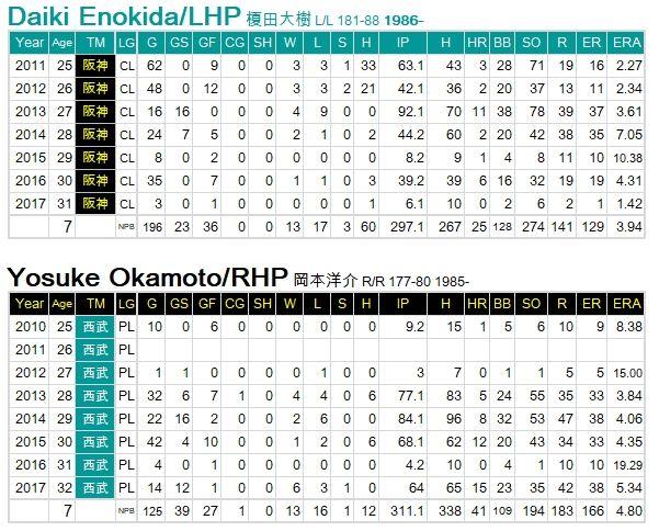 Enokida-Okamoto