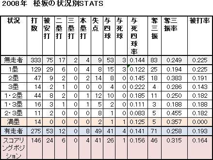 松坂3-1