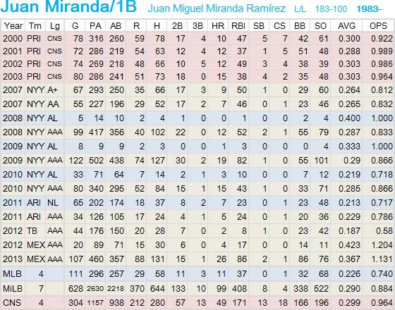 NF-Miranda