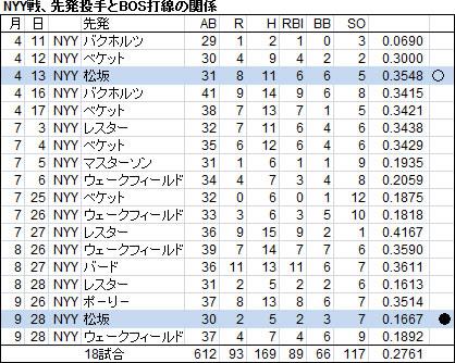 松坂44-3