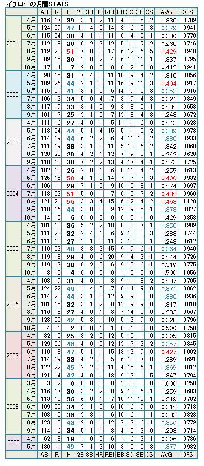 ichiro hits20090601