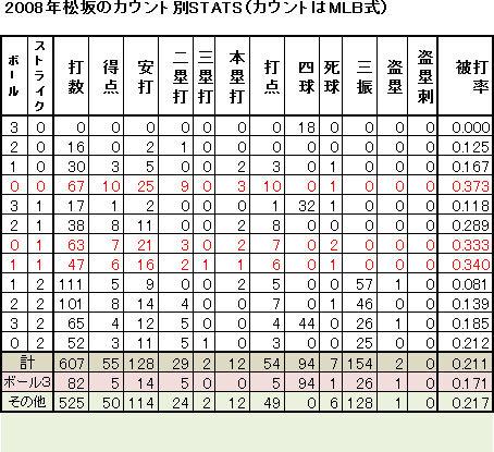 松坂3-2