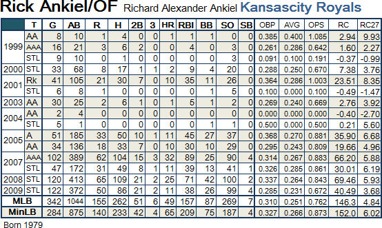 Rick Ankiel