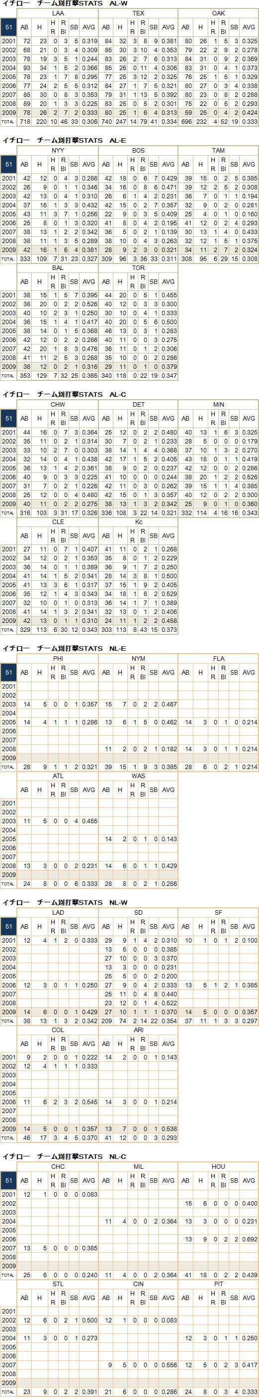 ichiro20091221-01