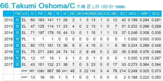 T-Oshima