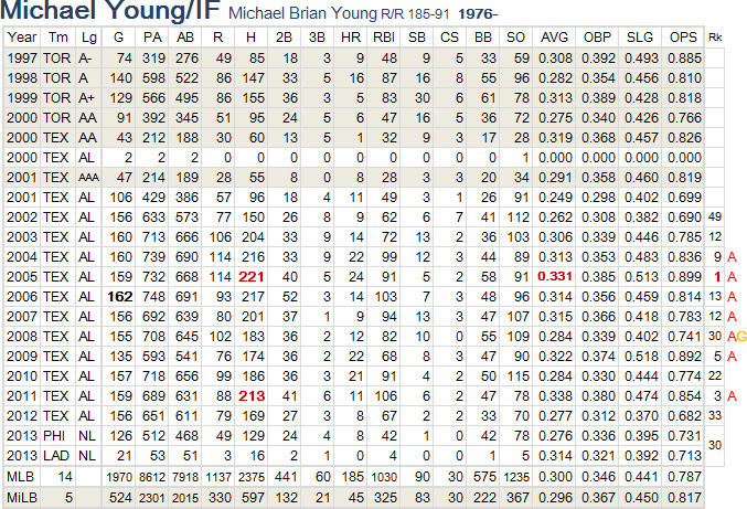 Michael Young-01