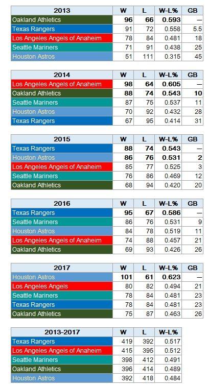 AL-WEST 2013-2017