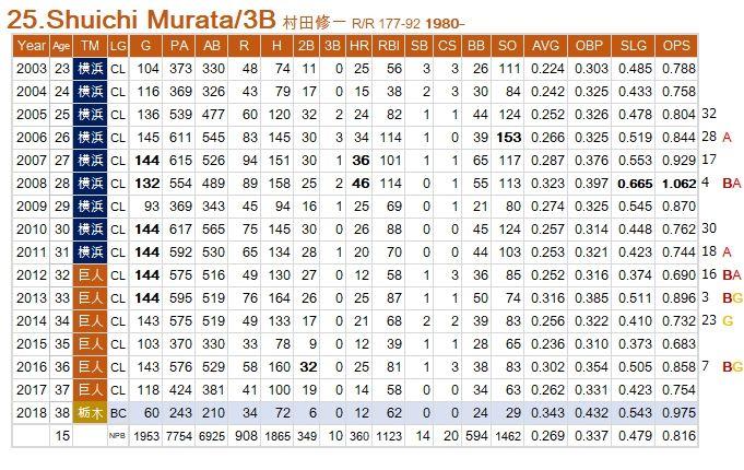 Murata-S-Last
