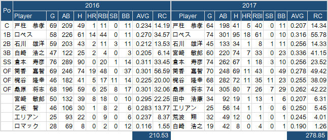 2016-2017 DB-H