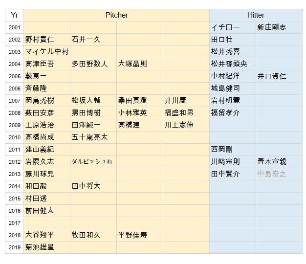 Japanese-MLB