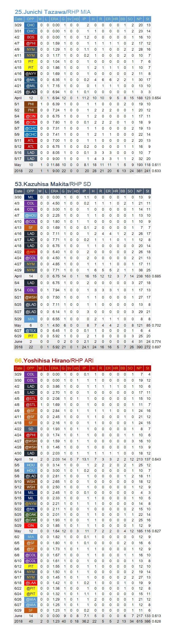 JApanes-MLB-RP 201806