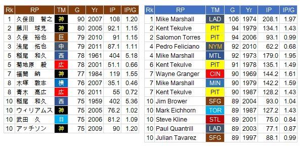 RP-NPB-MLB
