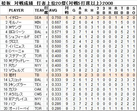 松坂5-2