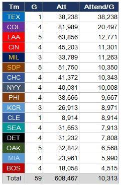 MLB-Att