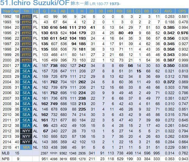 Ichiro20151224