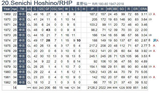 S-Hoshino