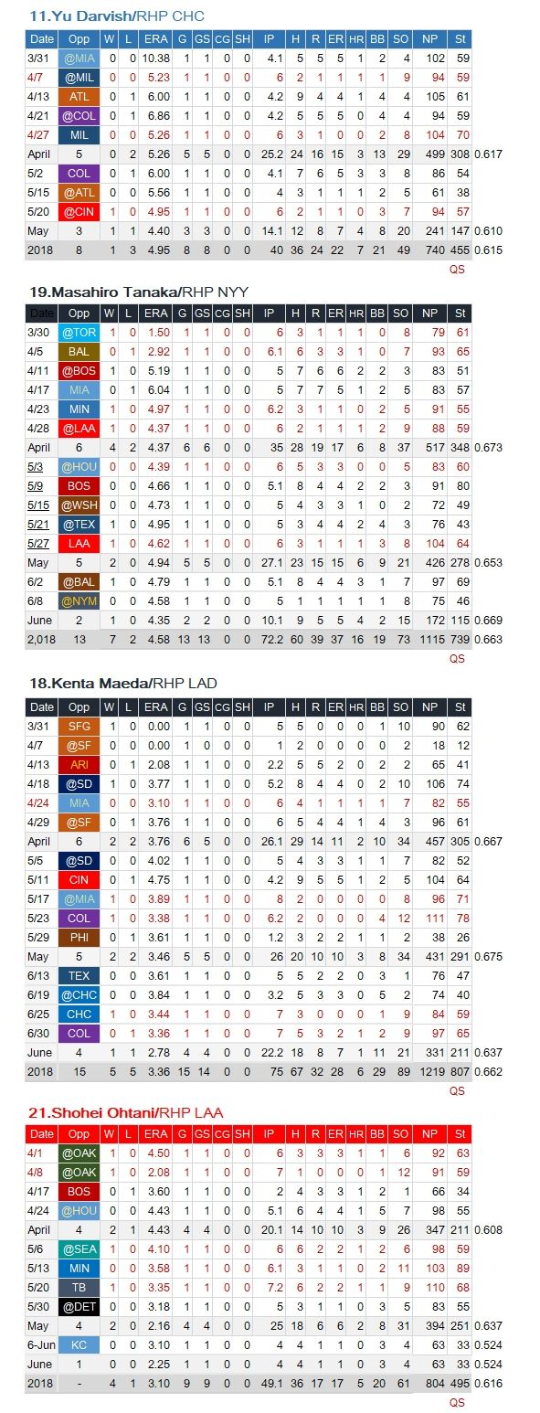 Japanese-MLB-SP-201806