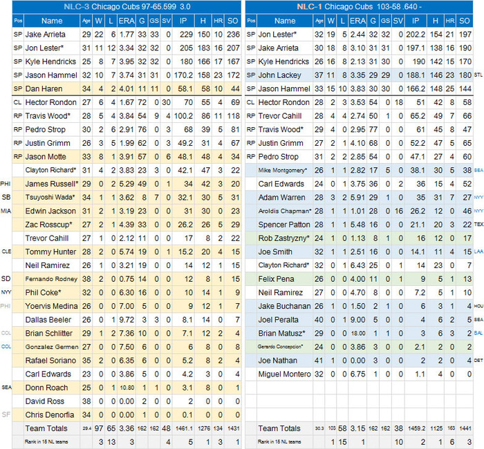MLB-Review-CHC-P
