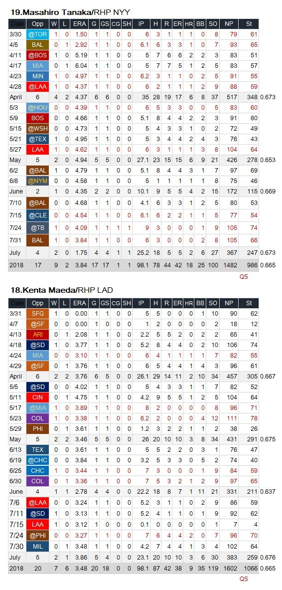 201807-MLB-Japanese SP