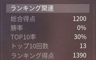 荒野行動-top10