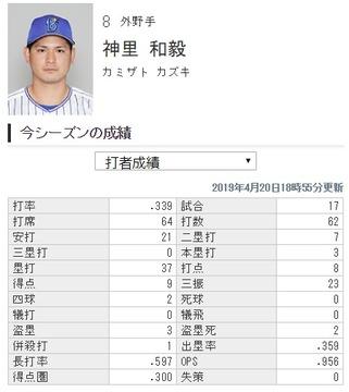 神里和毅.339 3本 8打点 OPS.956(出塁率.359長打率.597)
