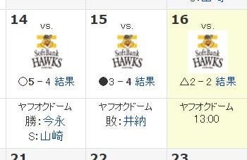 【朗報】横浜DeNAベイスターズ、ビジターソフトバンク戦を1勝1分1敗で切り抜ける