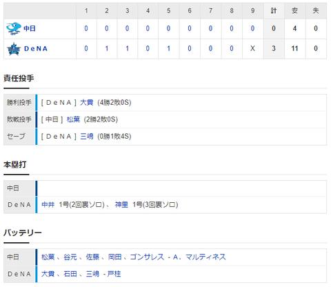 【試合結果】 8/6 中日 0-3 DeNA 打線元気なく3連敗・・横浜スタジアムで今季6連敗