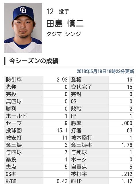 中日・田島慎ニ 奪三振率1.76