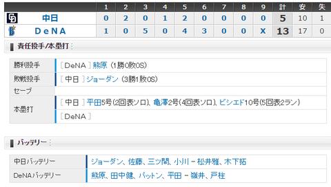 【試合結果】 5/25 中日 5-13 DeNA ジョーダン乱調10失点・・