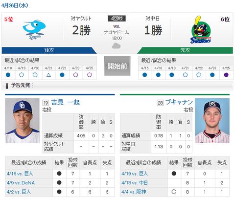 【実況・雑談用】 4/26 中日 vs ヤクルト(ナゴヤドーム)18:00開始