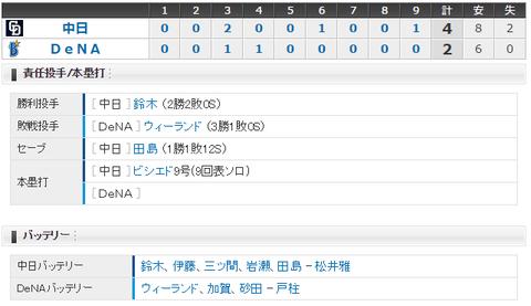 【試合結果】 5/24 中日 4 - 2 DeNA  京田4安打の活躍、鈴木粘りの投球で2勝目!!
