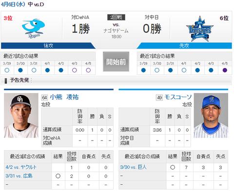 【実況・雑談用】 4/6 中日 vs 横浜DeNA(ナゴヤドーム)18:00開始