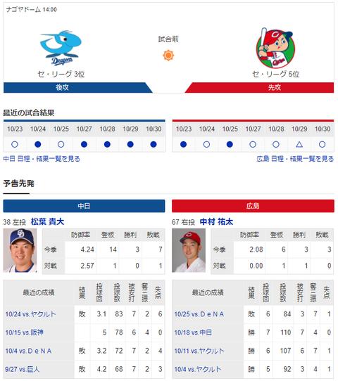 【実況・雑談】 10/31 中日vs広島(ナゴヤドーム)14:00開始