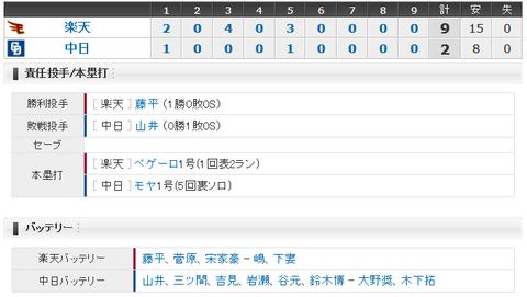 【試合結果】 3/3 オープン戦 中日 2 - 9 楽天 山井6失点KO 吉見3失点・・モヤに初HR!
