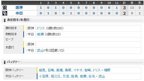 【試合結果】 8/20 中日 2-3 阪神 延長11回岩瀬打たれ5連敗・・