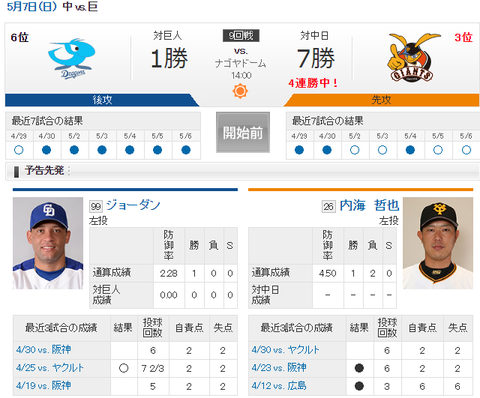 【実況・雑談用】 5/7 中日 vs 巨人(ナゴヤドーム)14:00開始
